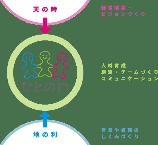 経営理念・ビジョンづくり 人材育成、組織・チームづくり、コミュニケーション 営業や業務のしくみづくり